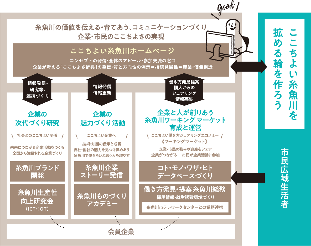 糸魚川産業創造プラットフォーム